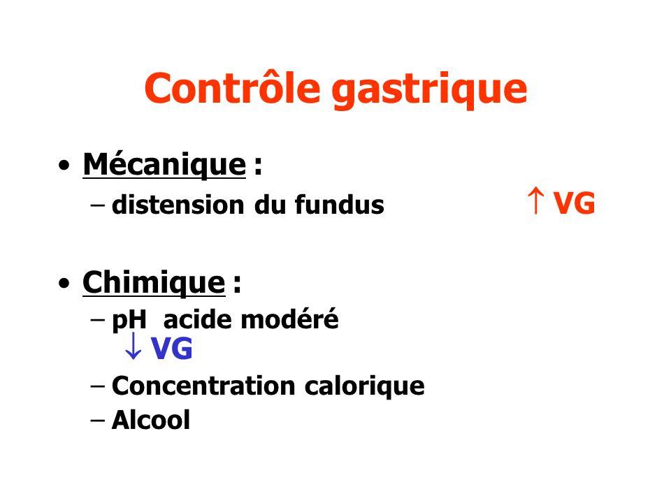 Contrôle gastrique Mécanique : Chimique : distension du fundus  VG
