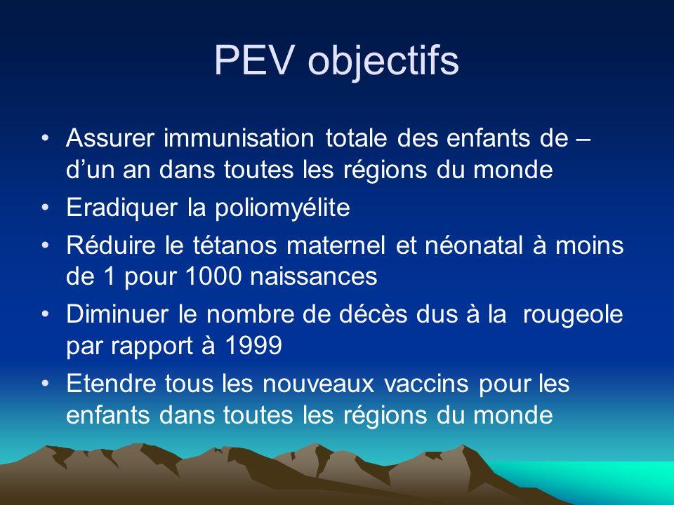 PEV objectifs Assurer immunisation totale des enfants de – d'un an dans toutes les régions du monde.