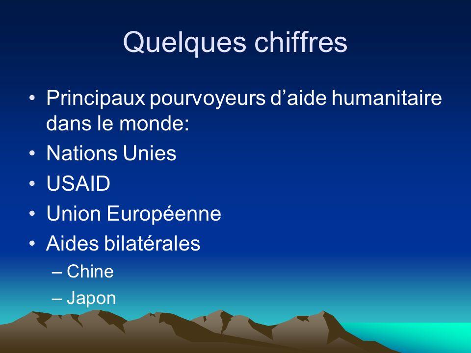 Quelques chiffres Principaux pourvoyeurs d'aide humanitaire dans le monde: Nations Unies. USAID. Union Européenne.