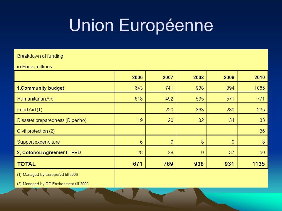 Union Européenne TOTAL 671 769 931 1135 Breakdown of funding