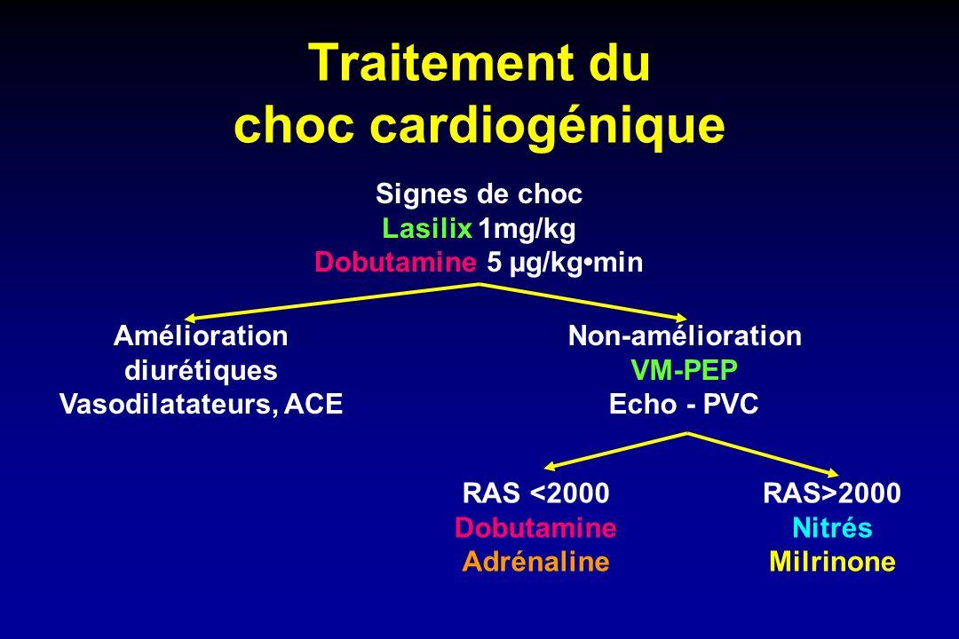 Traitement du choc cardiogénique