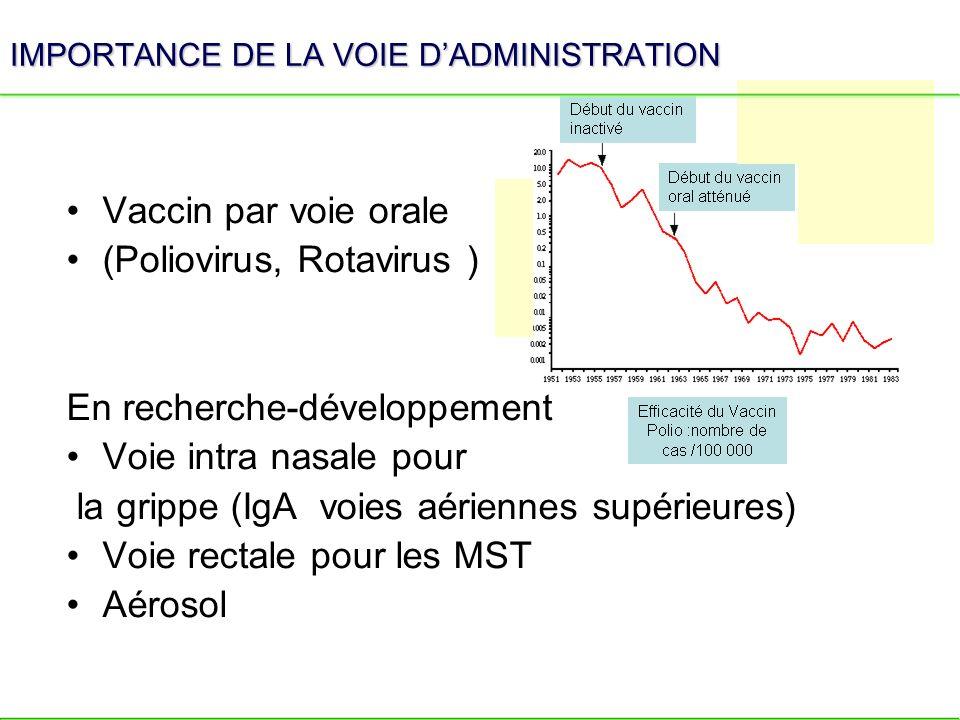 IMPORTANCE DE LA VOIE D'ADMINISTRATION