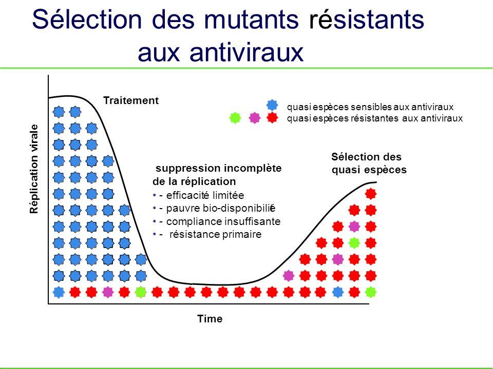 S é lection des mutants r sistants aux antiviraux des quasi esp è ces