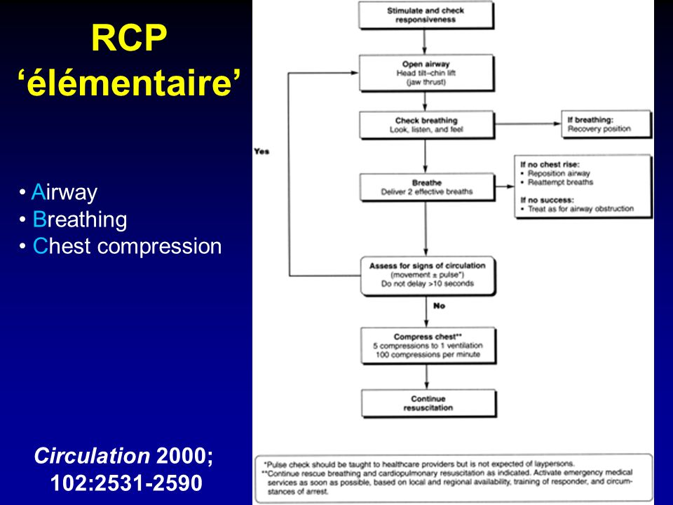 RCP 'élémentaire' Airway Breathing Chest compression Circulation 2000;