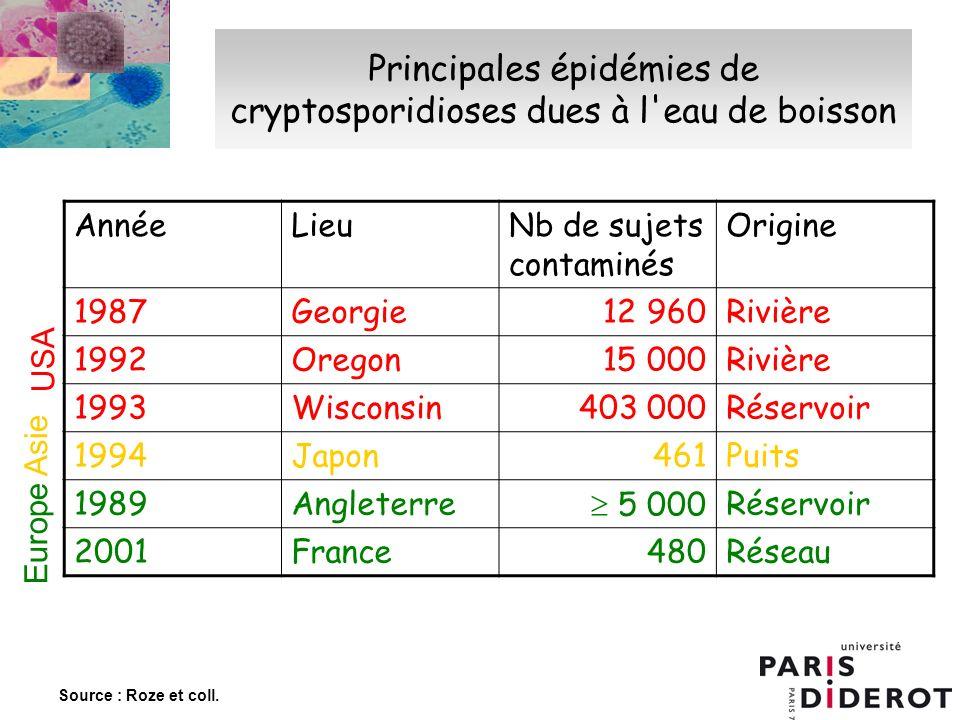 Principales épidémies de cryptosporidioses dues à l eau de boisson