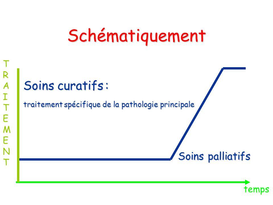 Schématiquement Soins curatifs : Soins palliatifs T R A I E M N temps