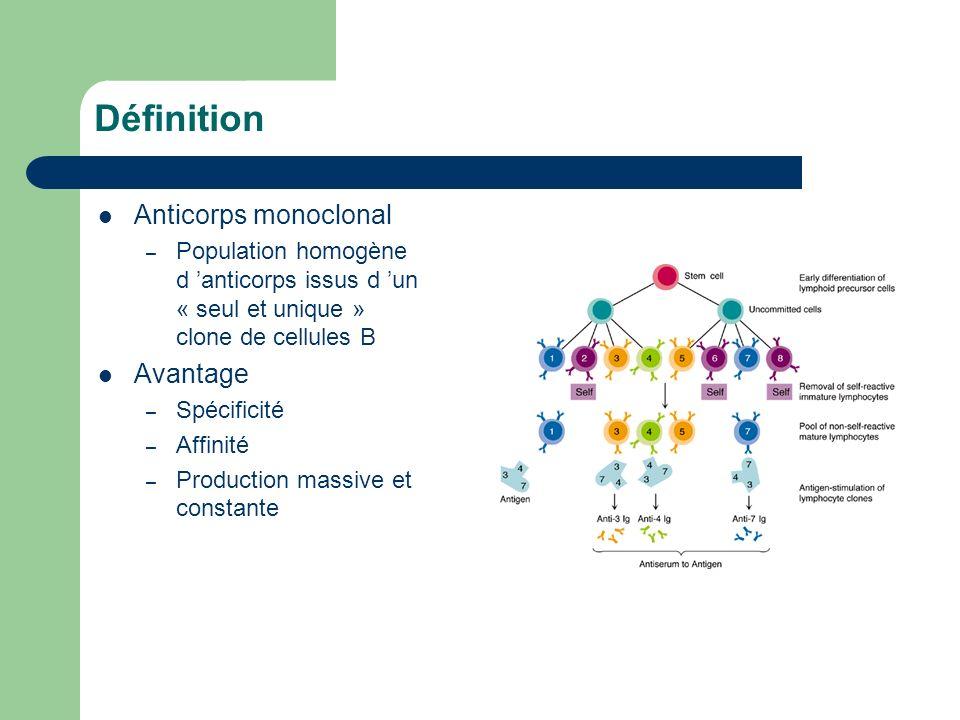 Définition Anticorps monoclonal Avantage