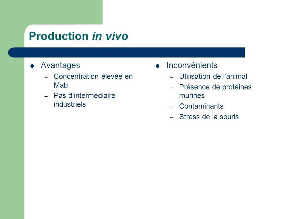 Production in vivo Avantages Inconvénients Concentration élevée en Mab