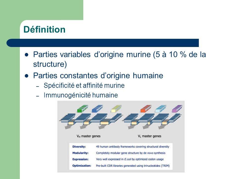 Définition Parties variables d'origine murine (5 à 10 % de la structure) Parties constantes d'origine humaine.