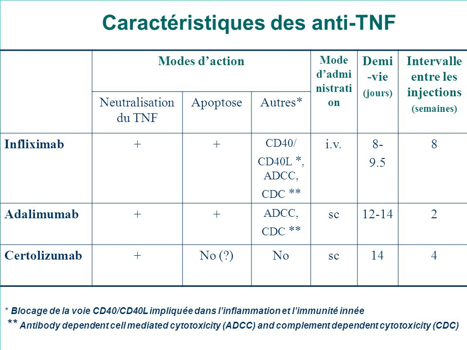 Caractéristiques des anti-TNF