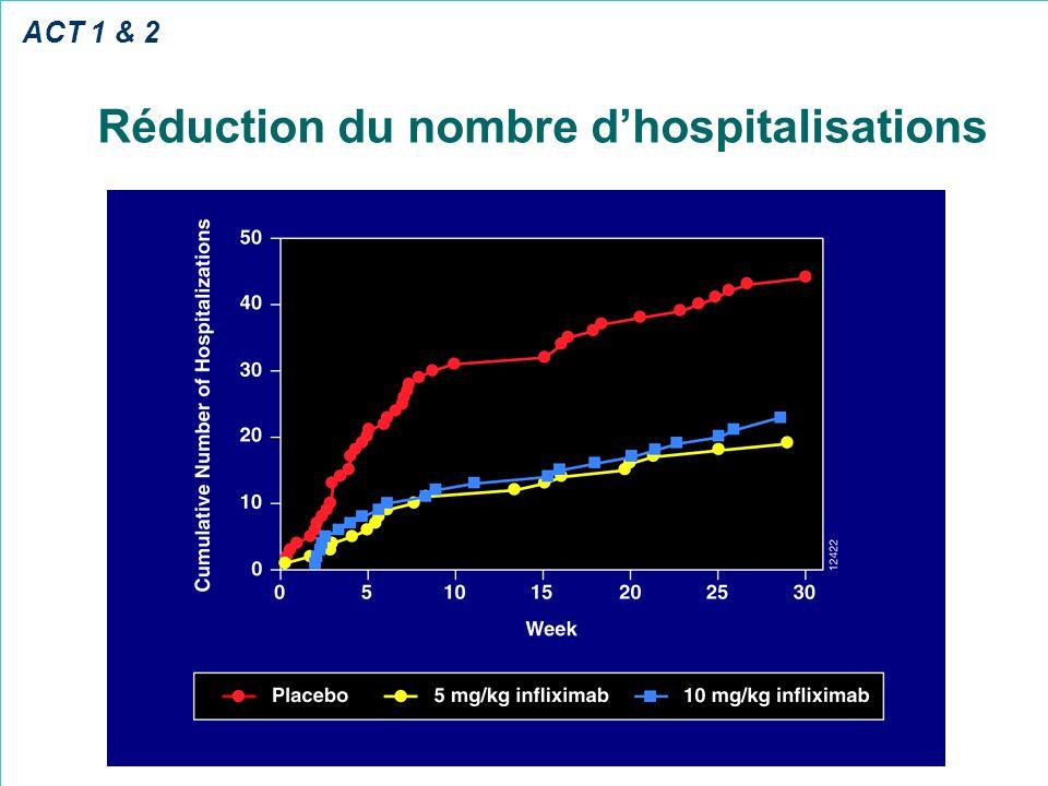 Réduction du nombre d'hospitalisations