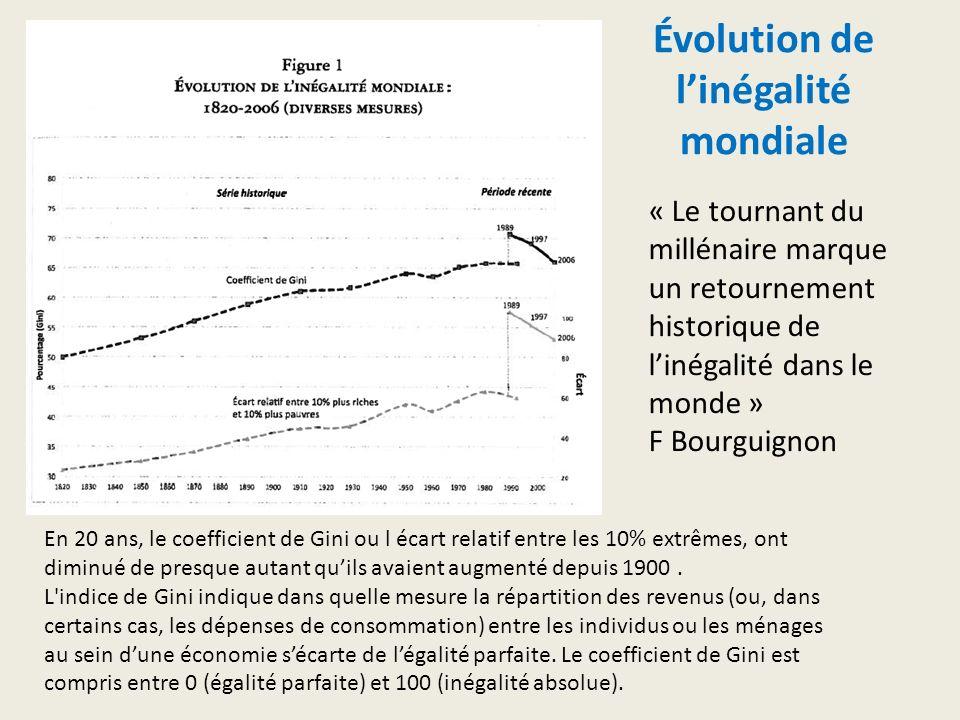 Évolution de l'inégalité mondiale