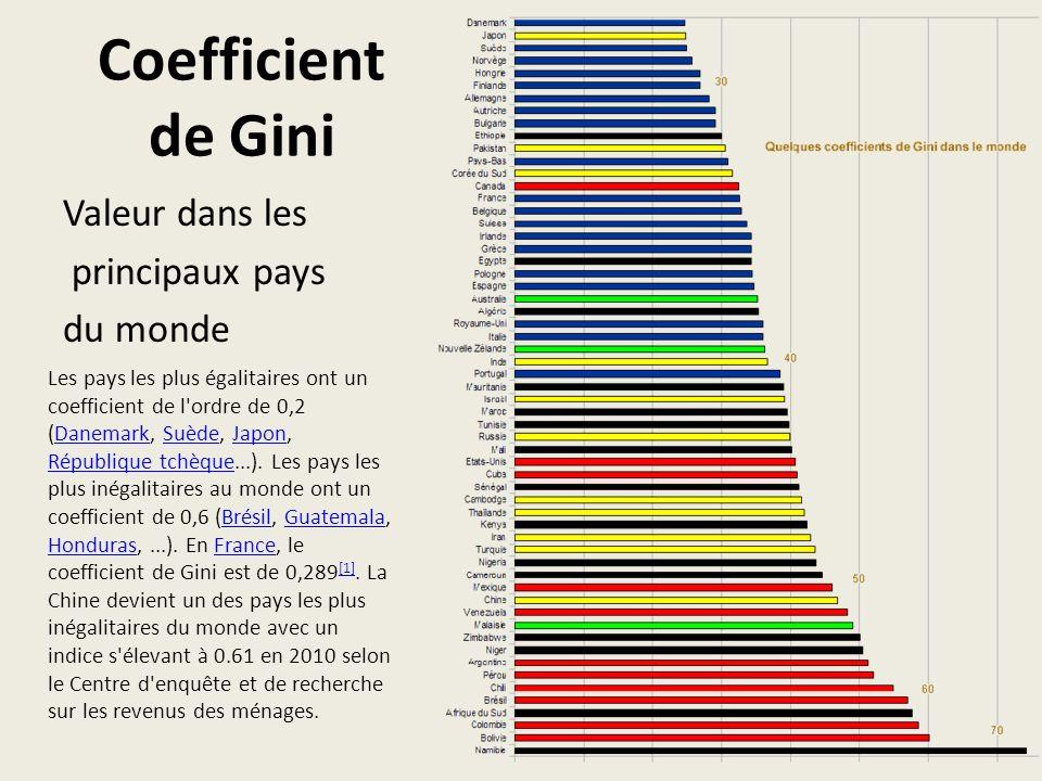 Coefficient de Gini Valeur dans les principaux pays du monde