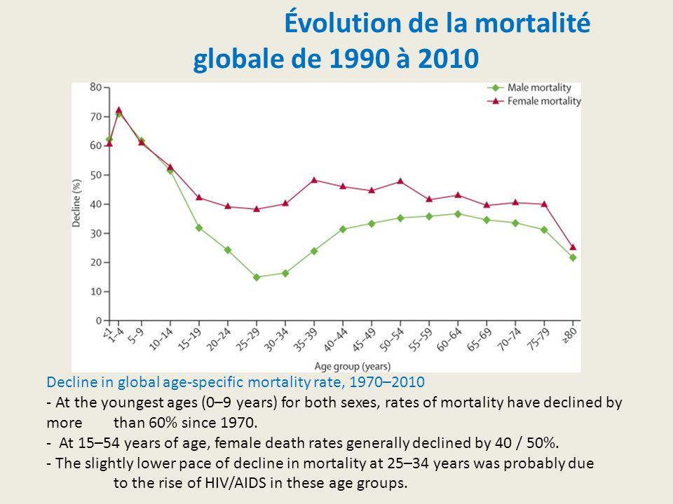 Évolution de la mortalité globale de 1990 à 2010