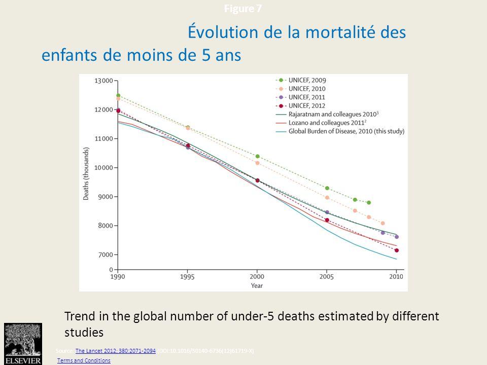 Évolution de la mortalité des enfants de moins de 5 ans