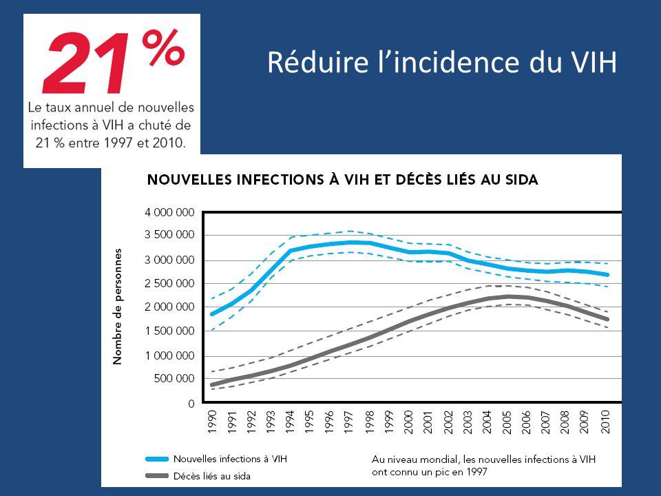 Réduire l'incidence du VIH