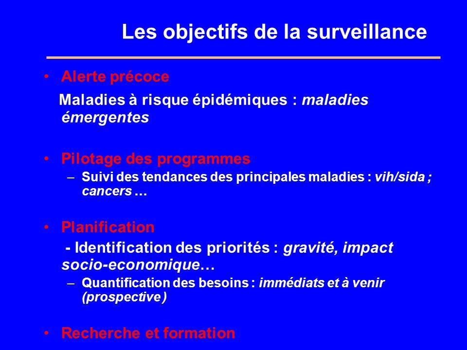 Les objectifs de la surveillance