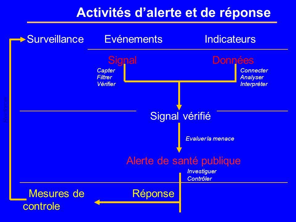 Activités d'alerte et de réponse
