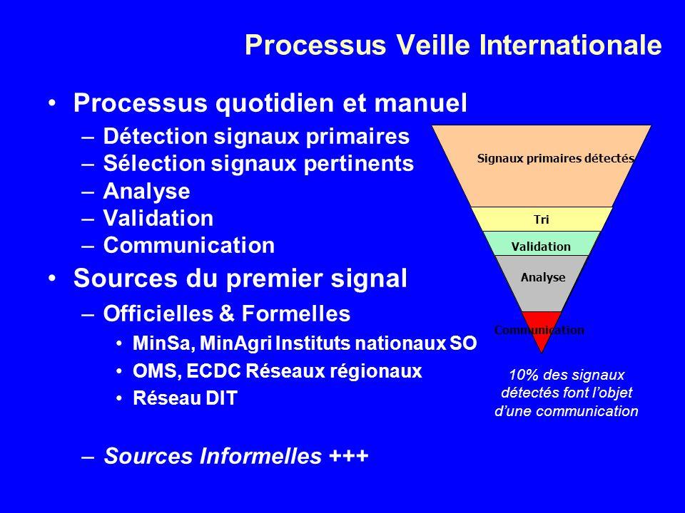 Processus Veille Internationale