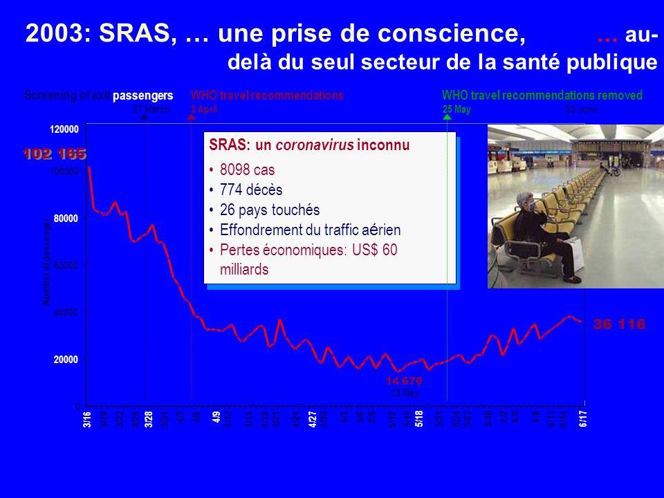 2003: SRAS, … une prise de conscience, … au-delà du seul secteur de la santé publique