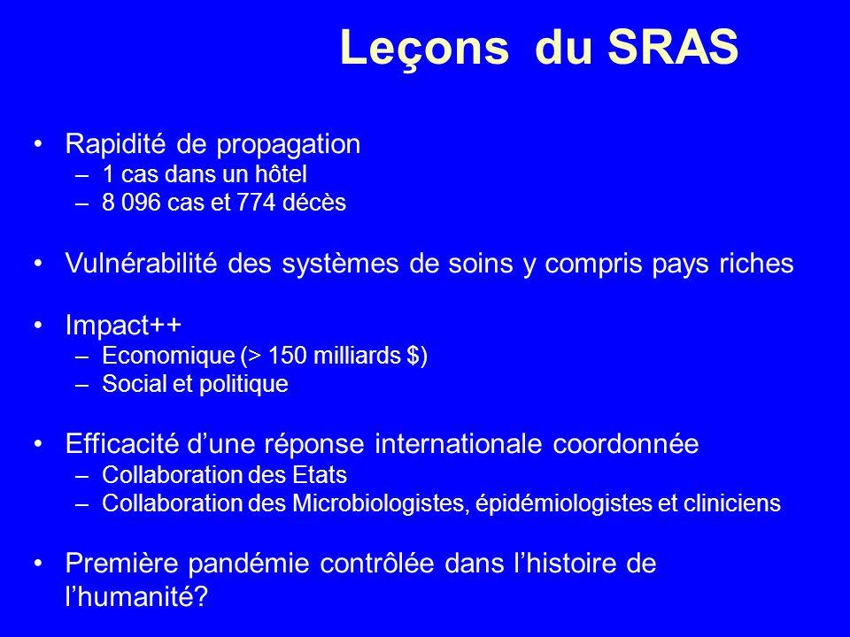 Leçons du SRAS Rapidité de propagation