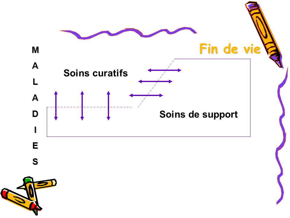 Fin de vie M A L D I E S Soins curatifs Soins de support