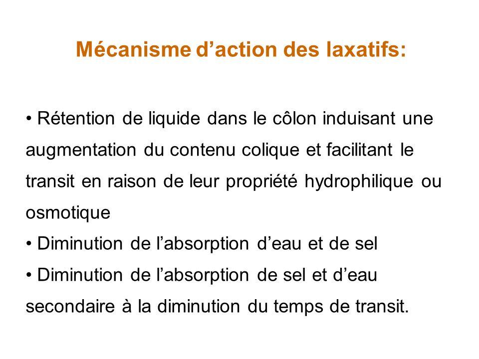 Mécanisme d'action des laxatifs: