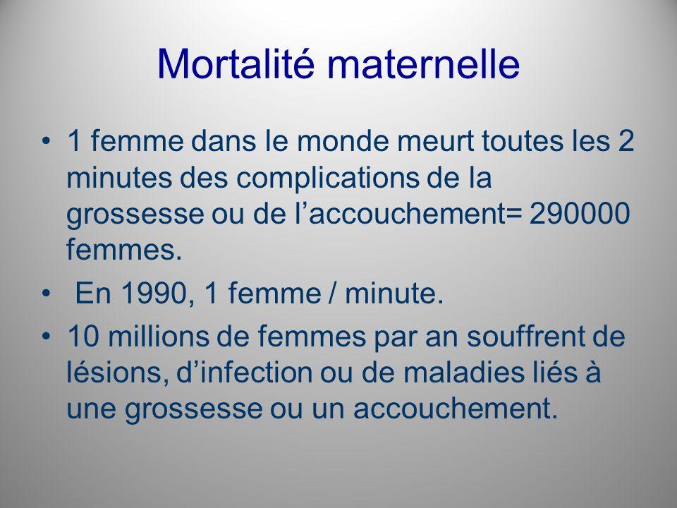 Mortalité maternelle 1 femme dans le monde meurt toutes les 2 minutes des complications de la grossesse ou de l'accouchement= 290000 femmes.