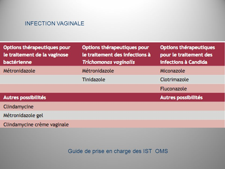 INFECTION VAGINALE Guide de prise en charge des IST OMS