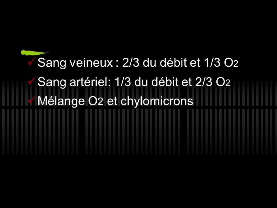 Sang veineux : 2/3 du débit et 1/3 O2
