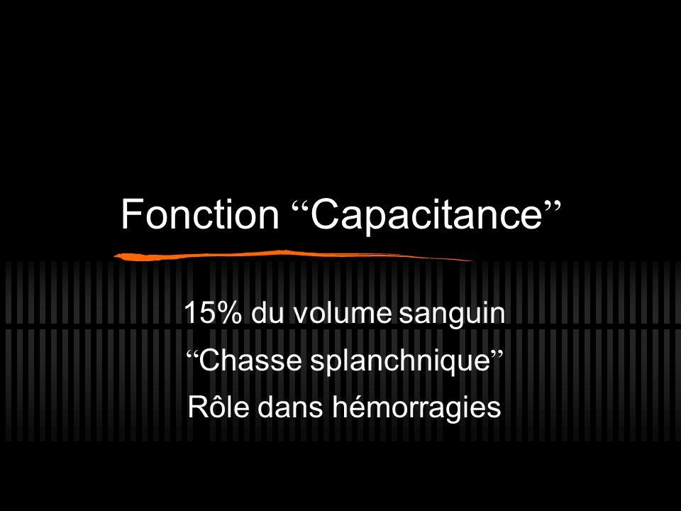 Fonction Capacitance