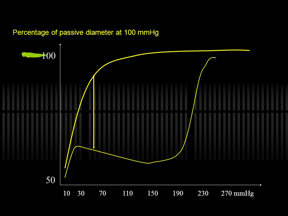 Percentage of passive diameter at 100 mmHg