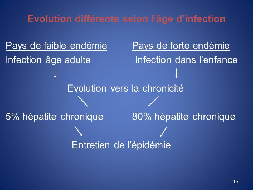 Evolution différente selon l'âge d'infection