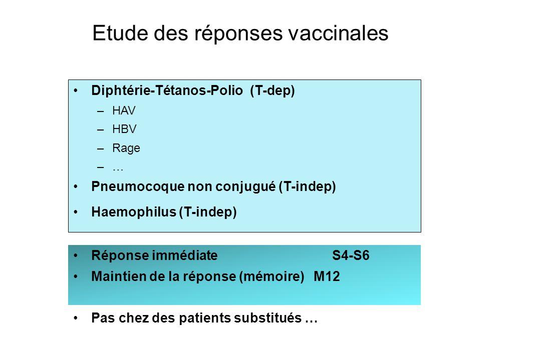 Etude des réponses vaccinales