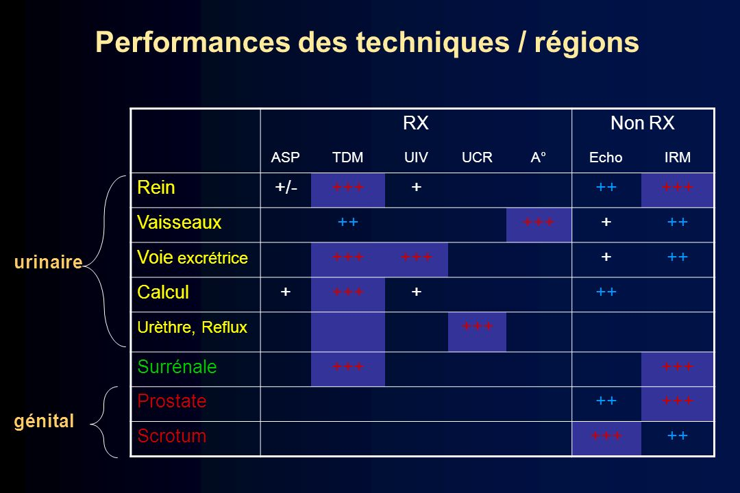 Performances des techniques / régions