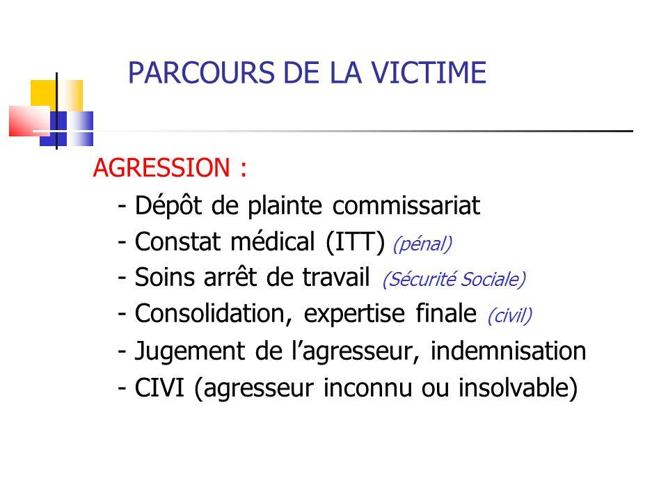 PARCOURS DE LA VICTIME AGRESSION : - Dépôt de plainte commissariat