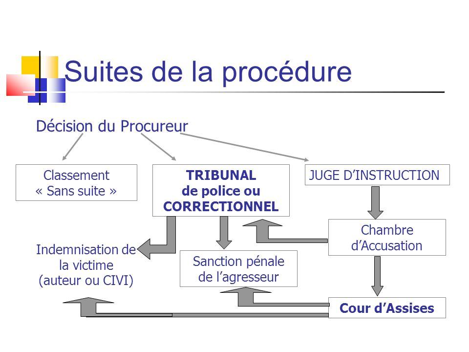 Suites de la procédure Décision du Procureur Classement « Sans suite »