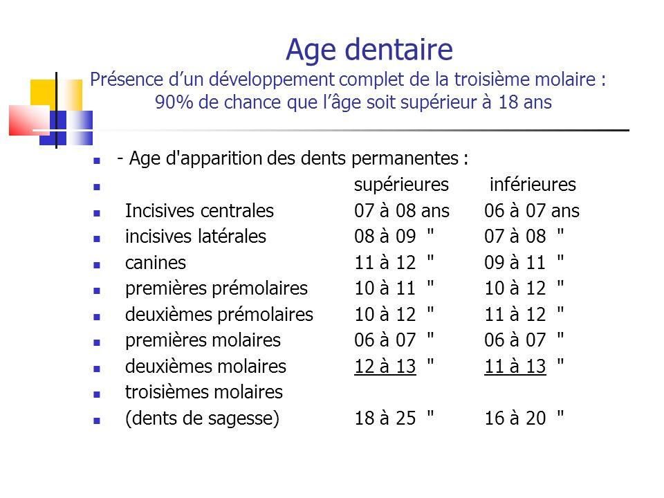 Age dentaire Présence d'un développement complet de la troisième molaire : 90% de chance que l'âge soit supérieur à 18 ans