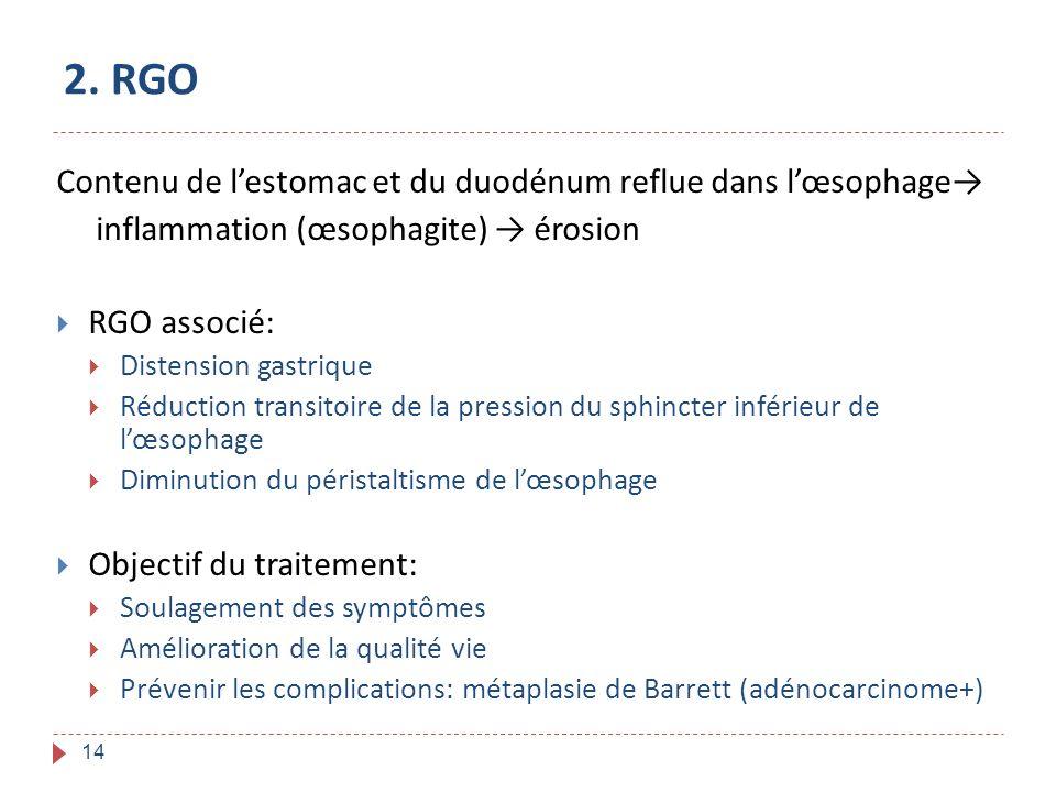 2. RGO Contenu de l'estomac et du duodénum reflue dans l'œsophage→