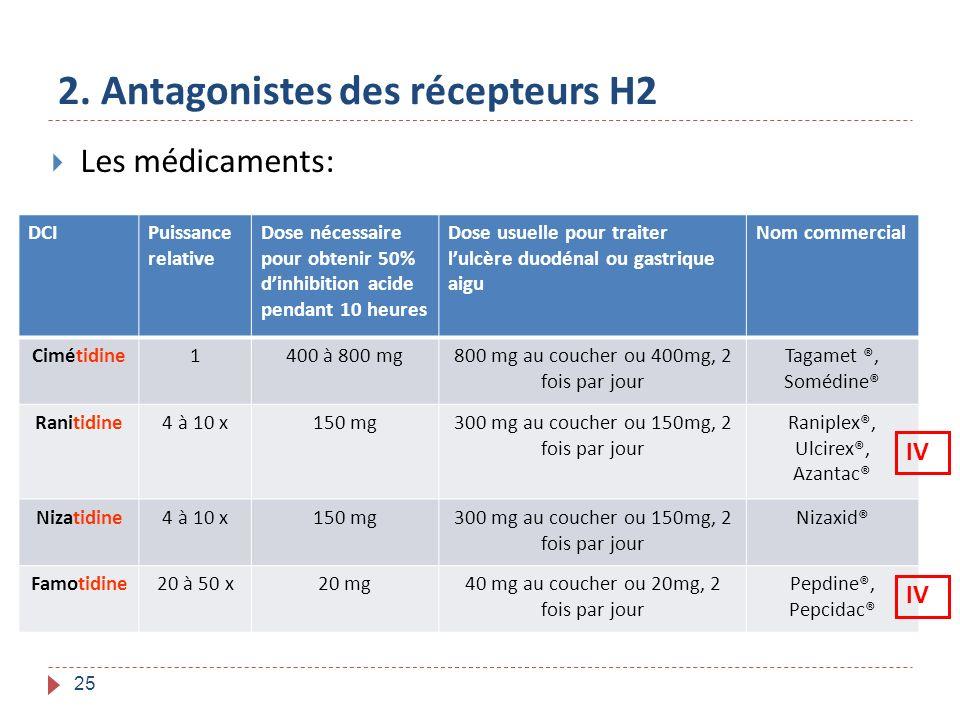 2. Antagonistes des récepteurs H2