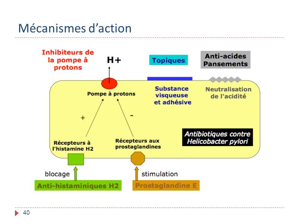 Mécanismes d'action
