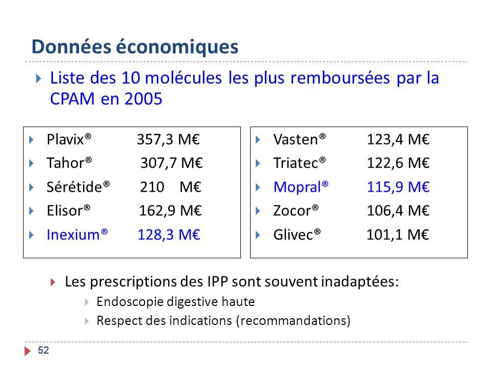 Données économiques Liste des 10 molécules les plus remboursées par la CPAM en 2005. Les prescriptions des IPP sont souvent inadaptées: