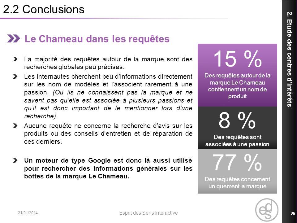 15 % 8 % 77 % 2.2 Conclusions Le Chameau dans les requêtes