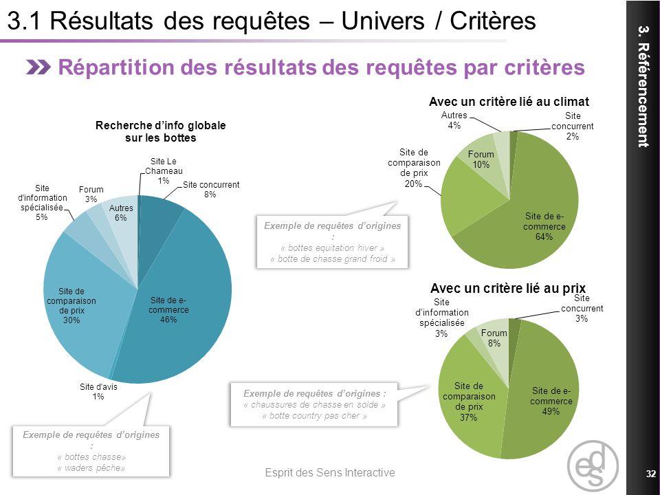 3.1 Résultats des requêtes – Univers / Critères