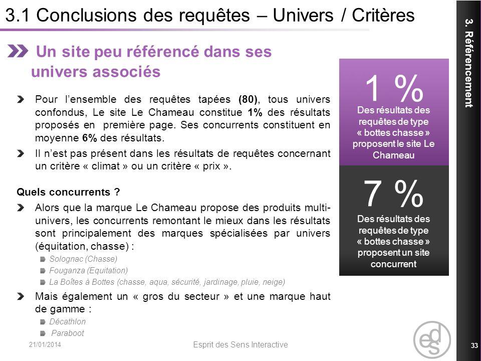 3.1 Conclusions des requêtes – Univers / Critères