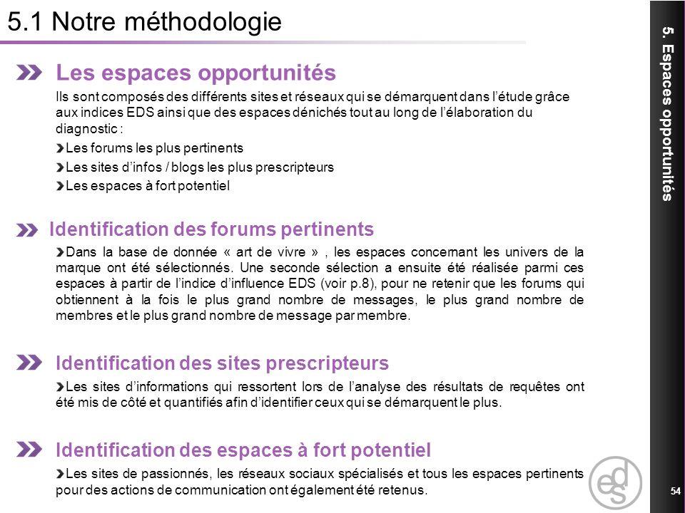 5.1 Notre méthodologie Les espaces opportunités
