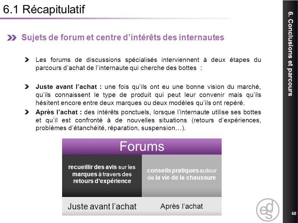 6.1 Récapitulatif Sujets de forum et centre d'intérêts des internautes.