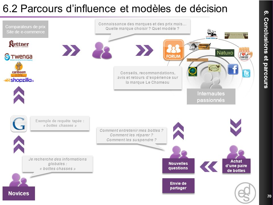 6.2 Parcours d'influence et modèles de décision