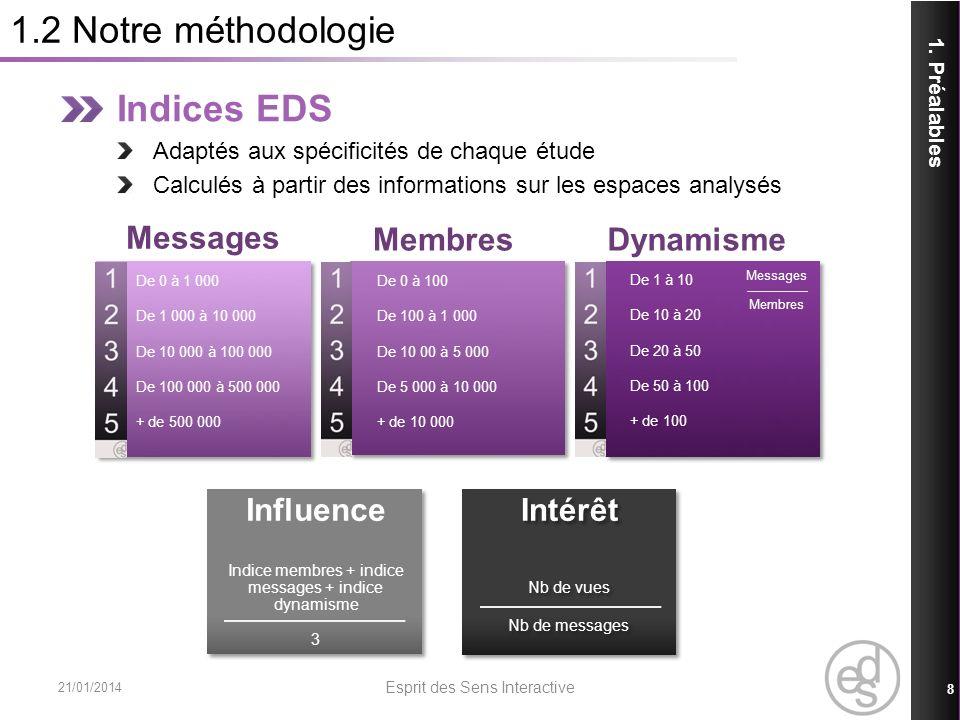1.2 Notre méthodologie Indices EDS Messages Membres Dynamisme