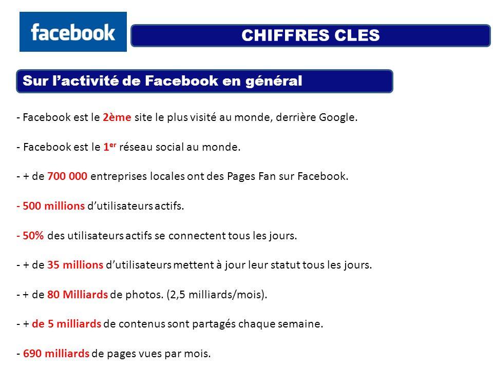 CHIFFRES CLES Sur l'activité de Facebook en général